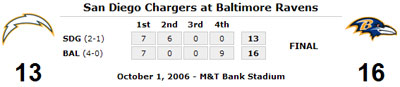 chargers021006.jpg